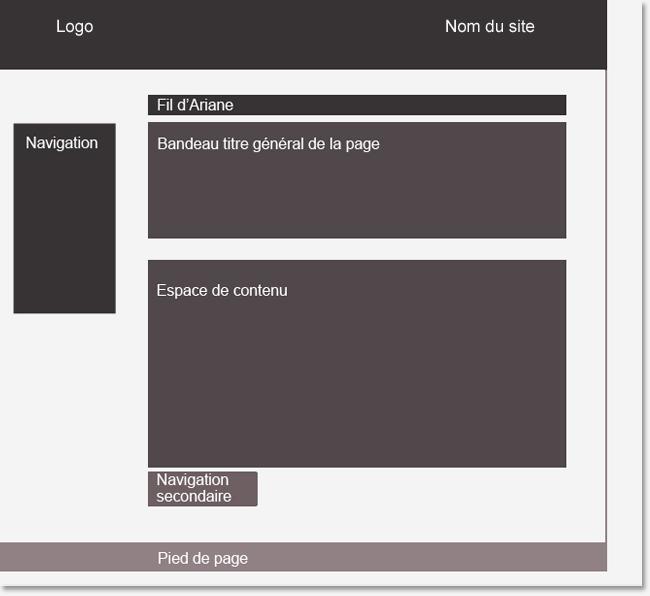 Le zoning d'une page web. La hiérarchie visuelle est indiquée par la force des couleurs.